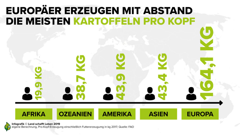 infografiken-kartoffel-erzeugung-pro-kopf-weltweit-c-land-schafft-leben-2019