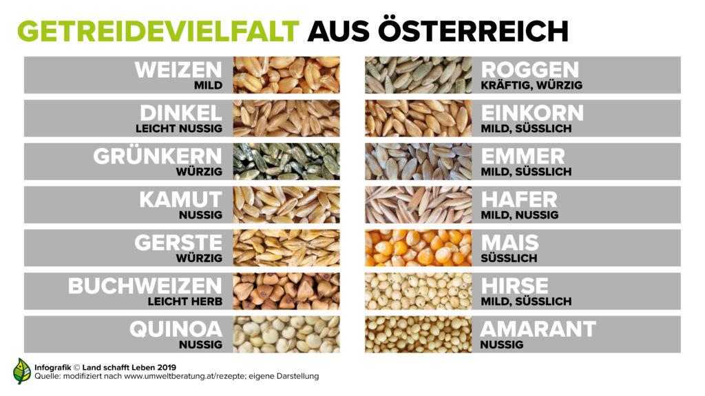 infografik-mehl---getreidevielfalt-uberblick-c-land-schafft-leben-2019