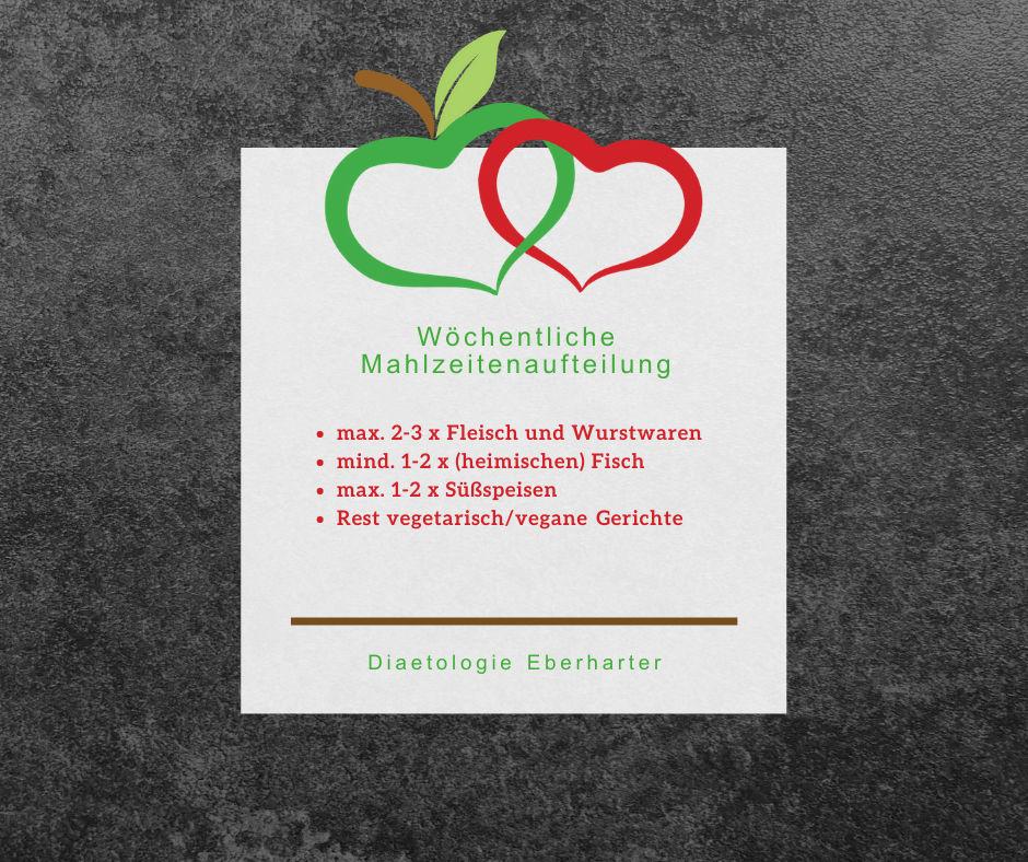 Was-koche-ich-heute_Wöchentliche-Mahlzeitenaufteilung_Wochenspeiseplan_Diaetologie-Eberharter