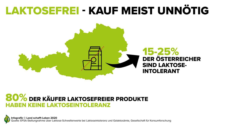 infografik-milch---kauf-laktosefreier-produkte-c-land-schafft-leben-2020