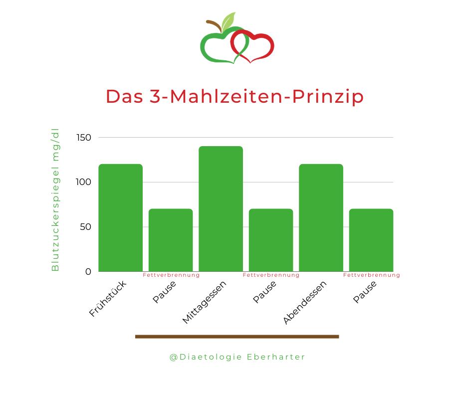 Grafik_3-Mahlzeiten-Prinzip_Diaetologie-Eberharter