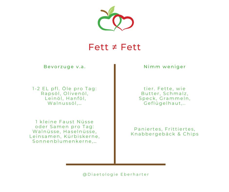 Grafik_günstig-ungünstige-Fettquellen_Diaetologie-Eberharter