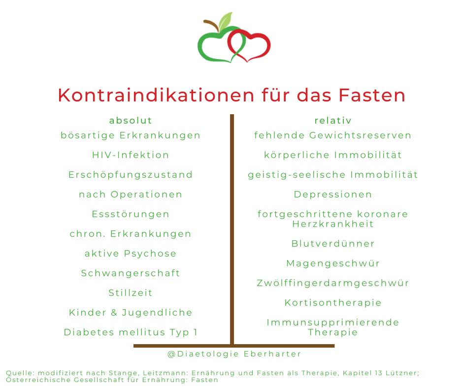 Kontraindikationen_Fasten_Diaetologie-Eberharter