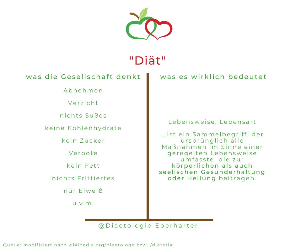 Diät_Gesellschaft-Tatsache_Diaetologie-Eberharter